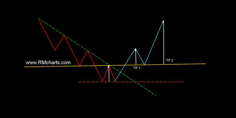 Classic Patterns of Technical Analysis