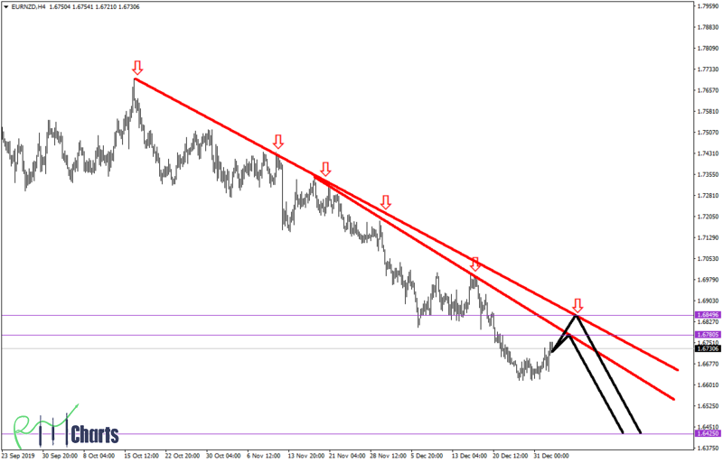 EURNZD Downtrend Continues